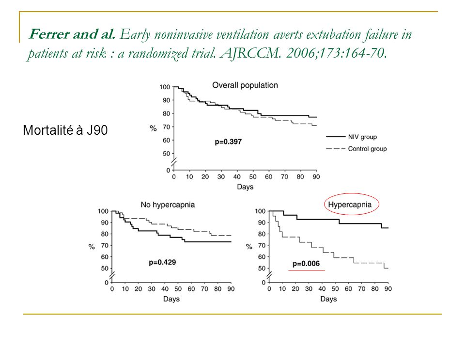Ferrer and al. Early noninvasive ventilation averts extubation failure in patients at risk : a randomized trial. AJRCCM. 2006;173:164-70.