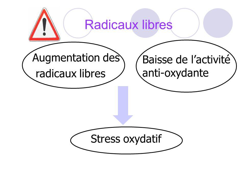 Radicaux libres Augmentation des Baisse de l'activité anti-oxydante
