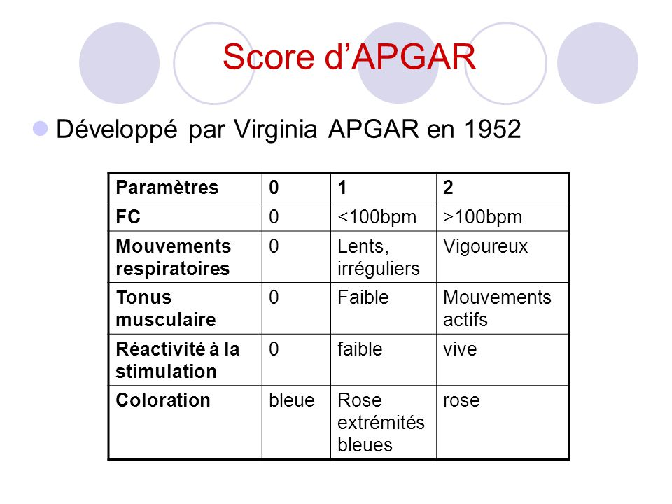 Score d'APGAR Développé par Virginia APGAR en 1952 Paramètres 1 2 FC
