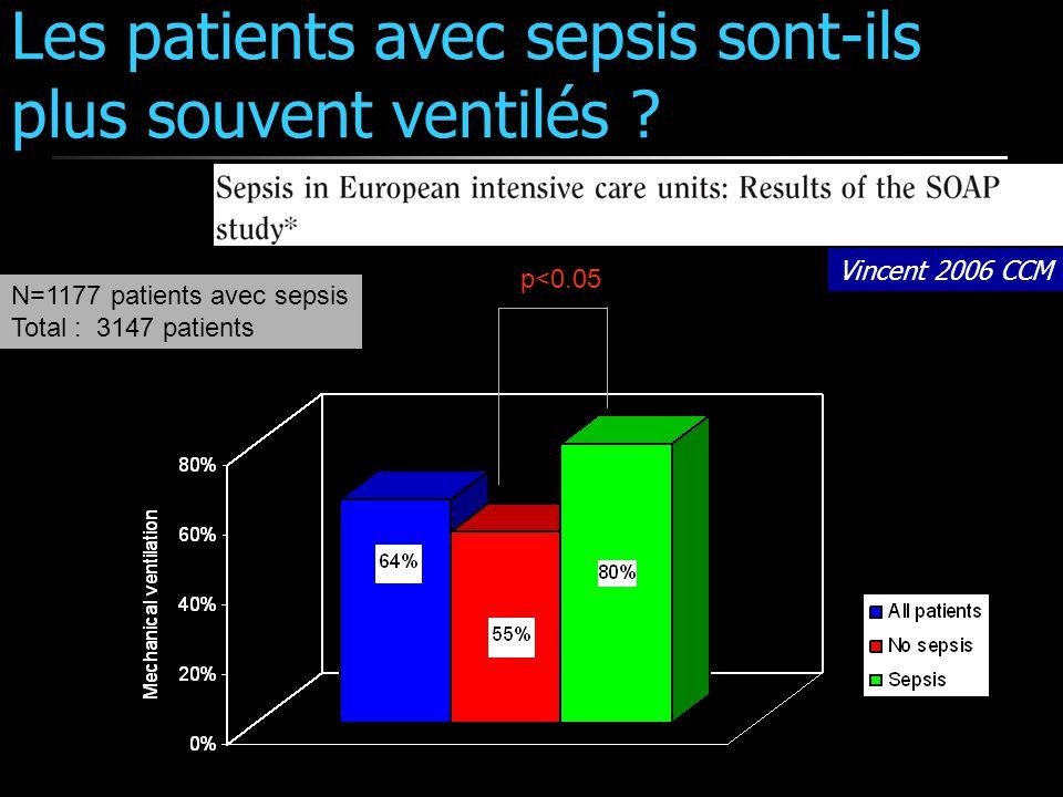 Les patients avec sepsis sont-ils plus souvent ventilés