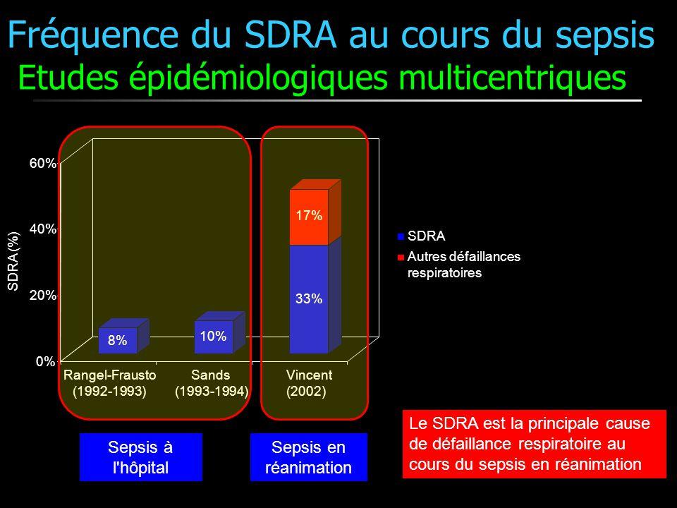 Fréquence du SDRA au cours du sepsis Etudes épidémiologiques multicentriques