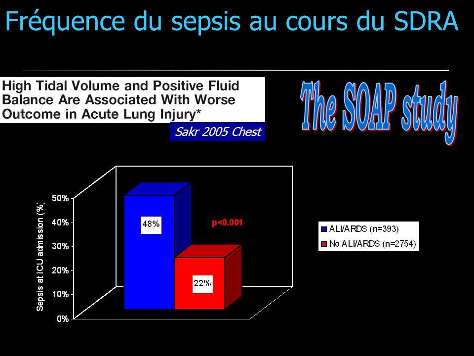 Fréquence du sepsis au cours du SDRA