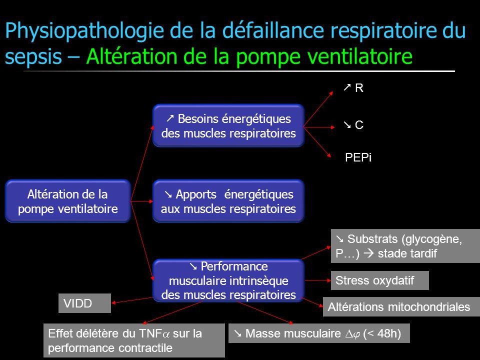 Physiopathologie de la défaillance respiratoire du sepsis – Altération de la pompe ventilatoire