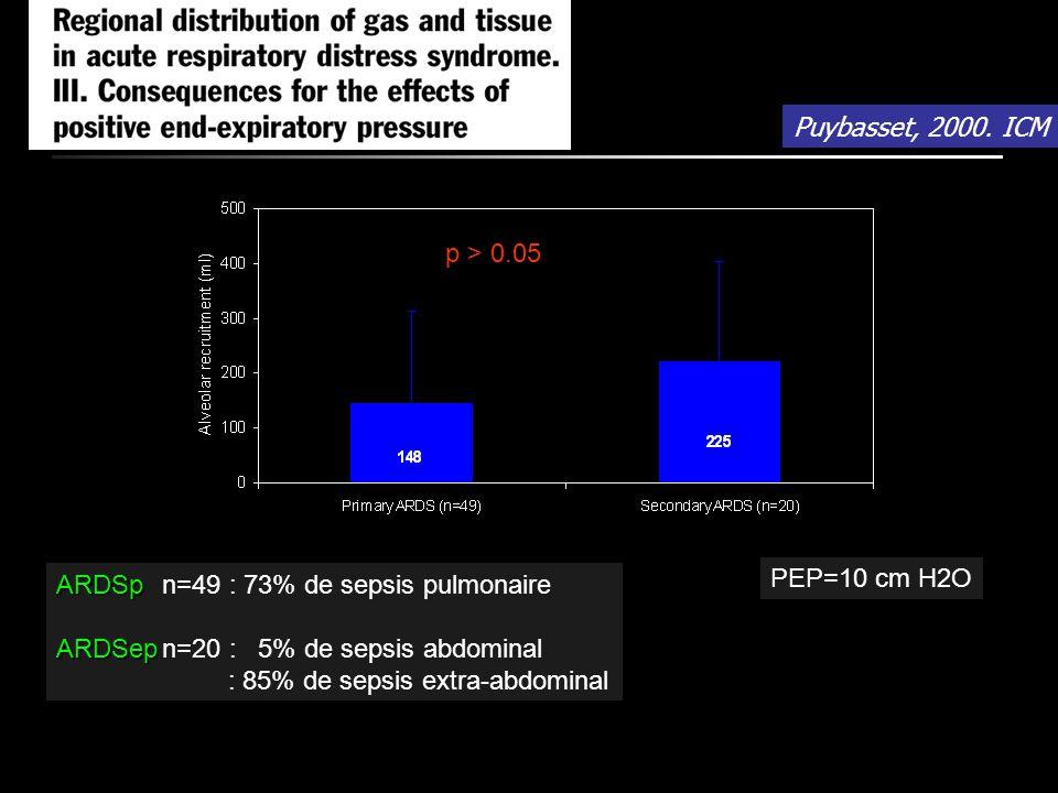 Puybasset, 2000. ICM p > 0.05. ARDSp n=49 : 73% de sepsis pulmonaire. ARDSep n=20 : 5% de sepsis abdominal.