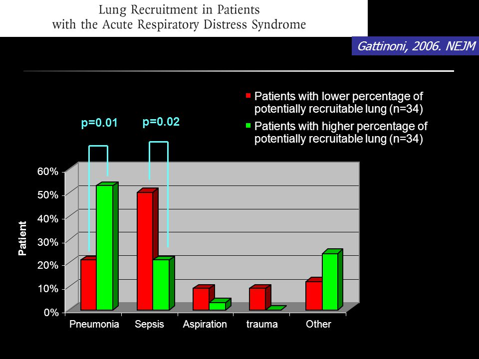 Gattinoni, 2006. NEJM p=0.01 p=0.02 Patients with lower percentage of