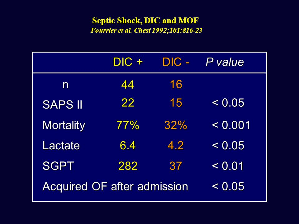 Septic Shock, DIC and MOF Fourrier et al. Chest 1992;101:816-23