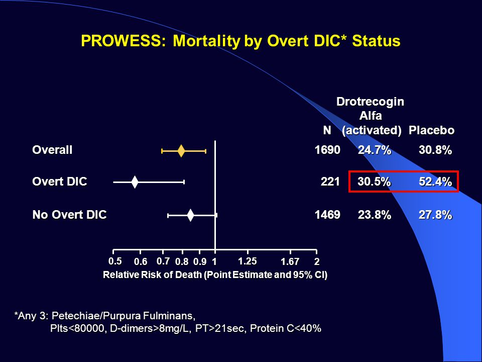 PROWESS: Mortality by Overt DIC* Status