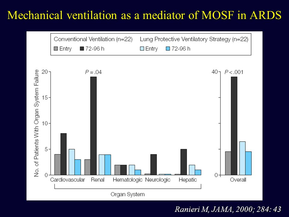 Mechanical ventilation as a mediator of MOSF in ARDS