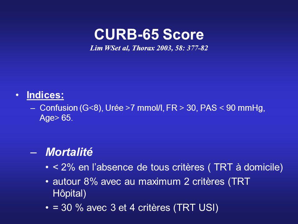 CURB-65 Score Lim WSet al, Thorax 2003, 58: 377-82