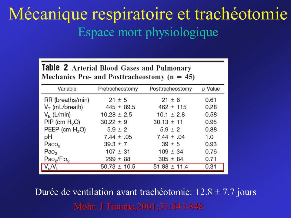 Mécanique respiratoire et trachéotomie Espace mort physiologique
