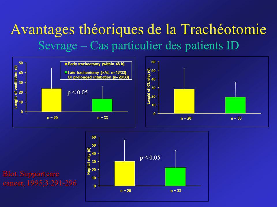 Avantages théoriques de la Trachéotomie Sevrage – Cas particulier des patients ID