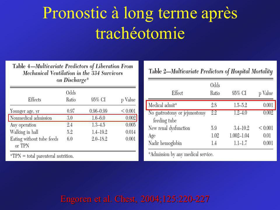 Pronostic à long terme après trachéotomie