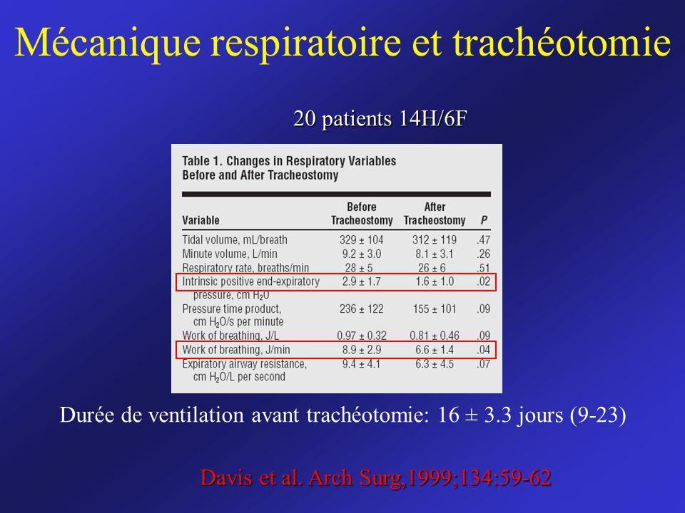 Mécanique respiratoire et trachéotomie