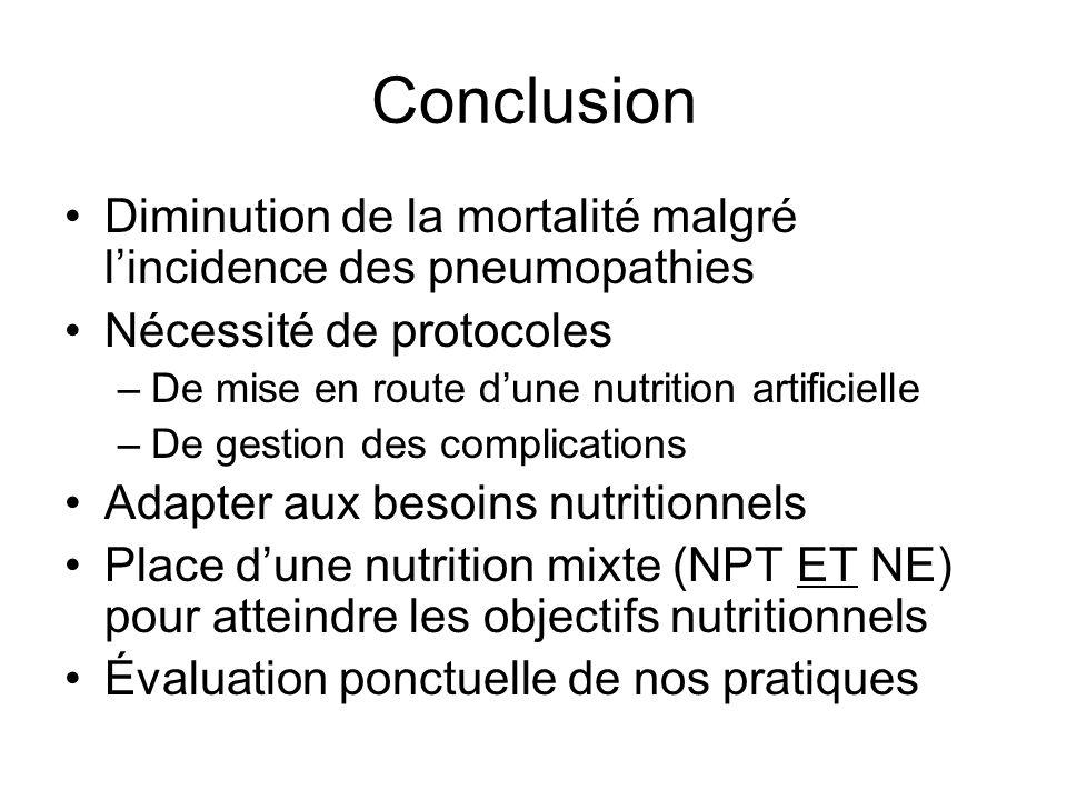 Conclusion Diminution de la mortalité malgré l'incidence des pneumopathies. Nécessité de protocoles.