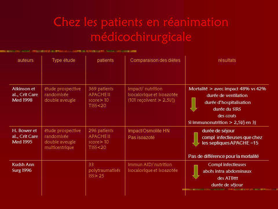 Chez les patients en réanimation médicochirurgicale