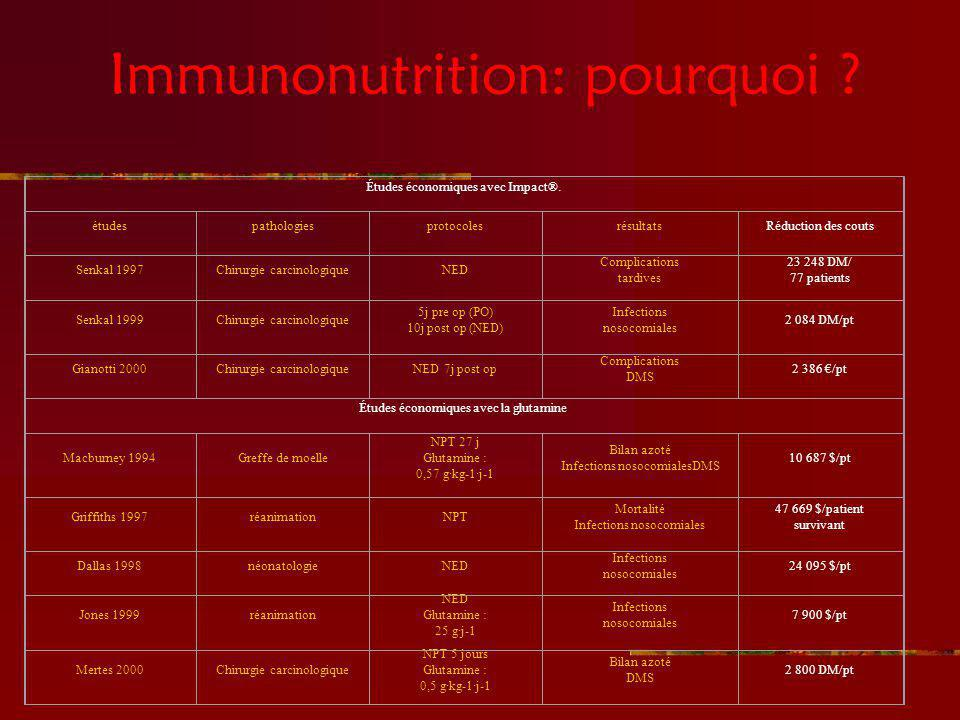 Immunonutrition: pourquoi