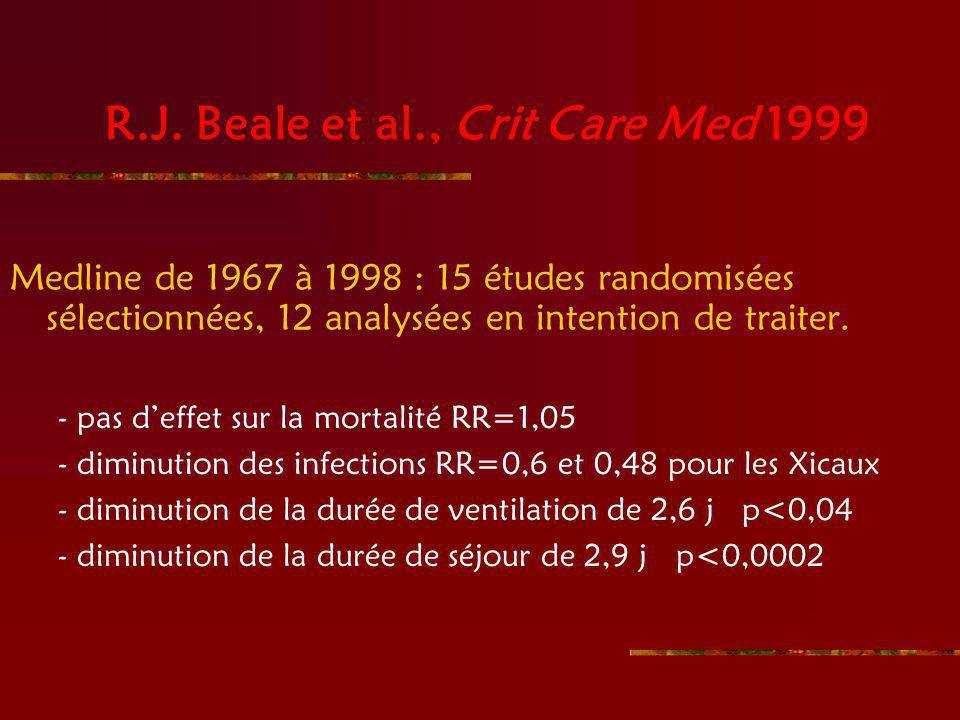 R.J. Beale et al., Crit Care Med 1999
