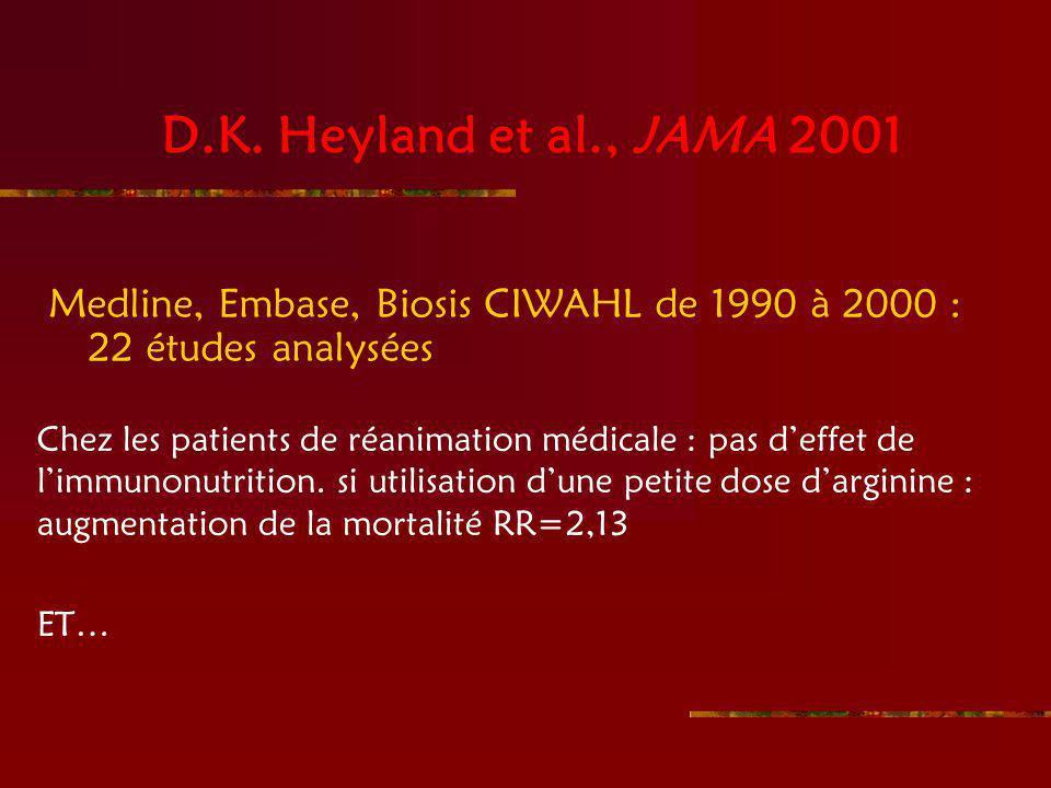D.K. Heyland et al., JAMA 2001 Medline, Embase, Biosis CIWAHL de 1990 à 2000 : 22 études analysées.
