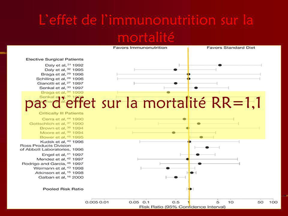 L'effet de l'immunonutrition sur la mortalité