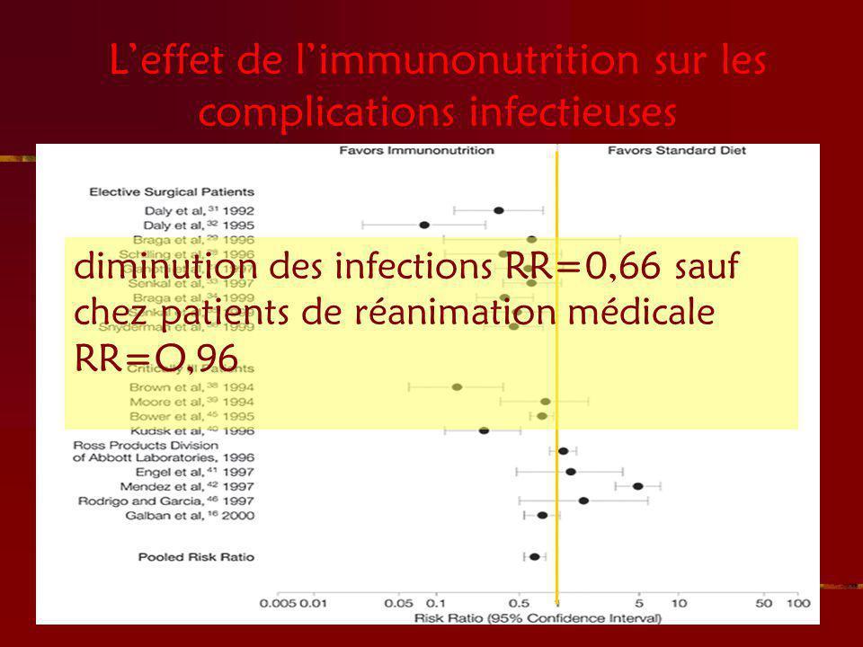 L'effet de l'immunonutrition sur les complications infectieuses