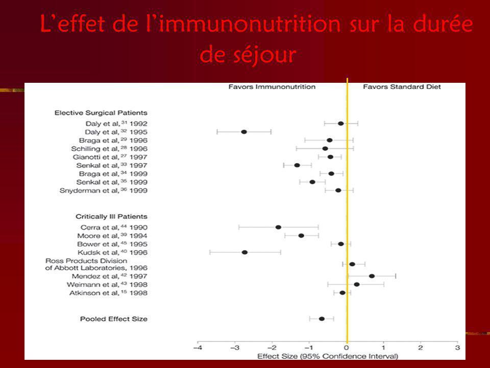 L'effet de l'immunonutrition sur la durée de séjour