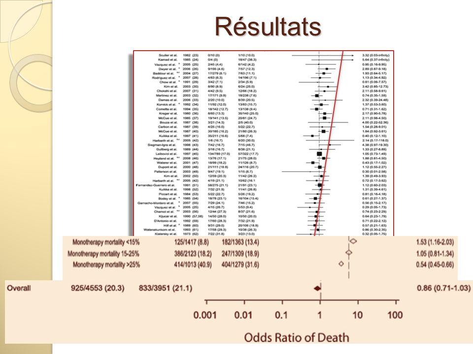 Résultats Analyse monoT versus combiT pour réduction de mortalité ds les sepsis. Déplacement de droite à gauche de l'OR avec la gravité.