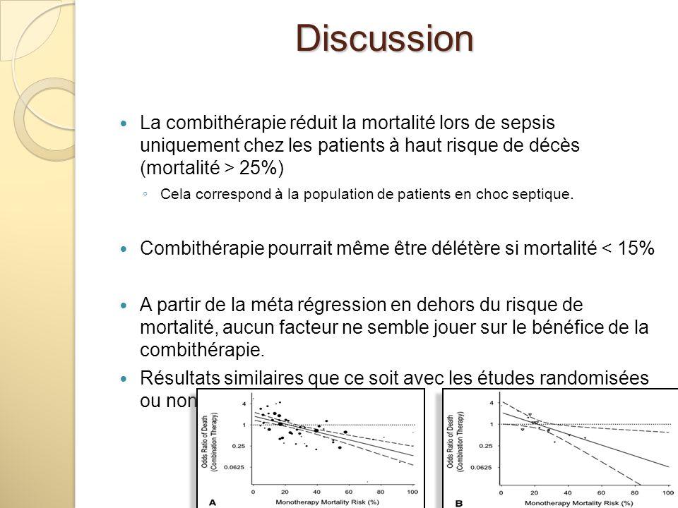 Discussion La combithérapie réduit la mortalité lors de sepsis uniquement chez les patients à haut risque de décès (mortalité > 25%)