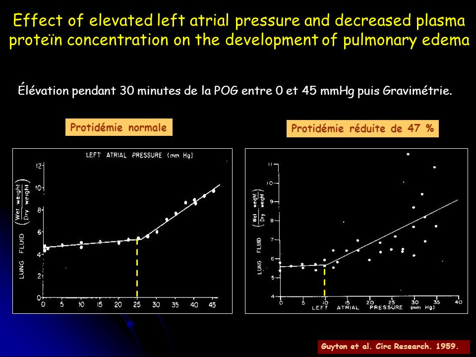 Effect of elevated left atrial pressure and decreased plasma proteïn concentration on the development of pulmonary edema