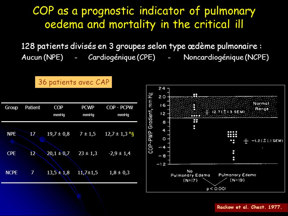 COP as a prognostic indicator of pulmonary oedema and mortality in the critical ill
