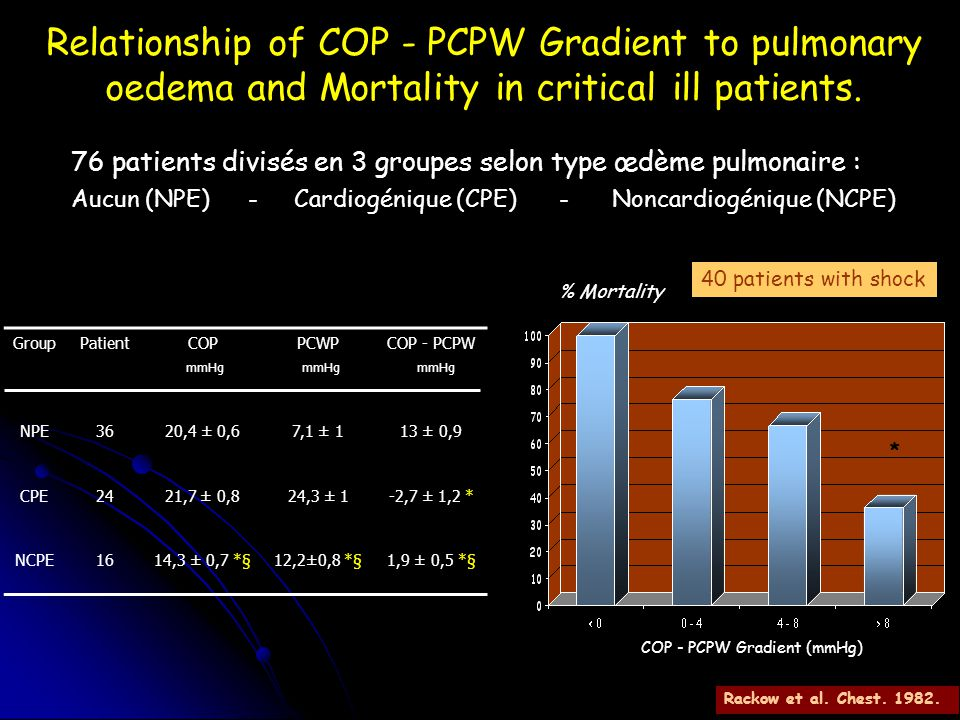 Relationship of COP - PCPW Gradient to pulmonary oedema and Mortality in critical ill patients.