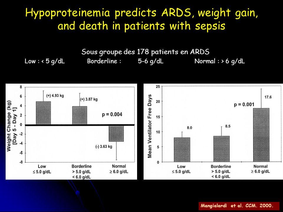 Hypoproteinemia predicts ARDS, weight gain, and death in patients with sepsis