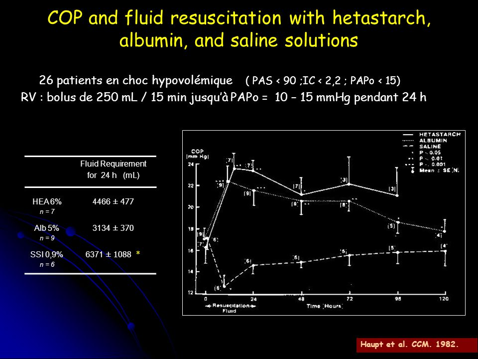 COP and fluid resuscitation with hetastarch, albumin, and saline solutions