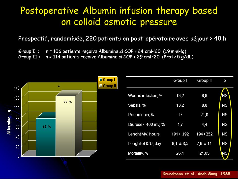 Postoperative Albumin infusion therapy based on colloid osmotic pressure