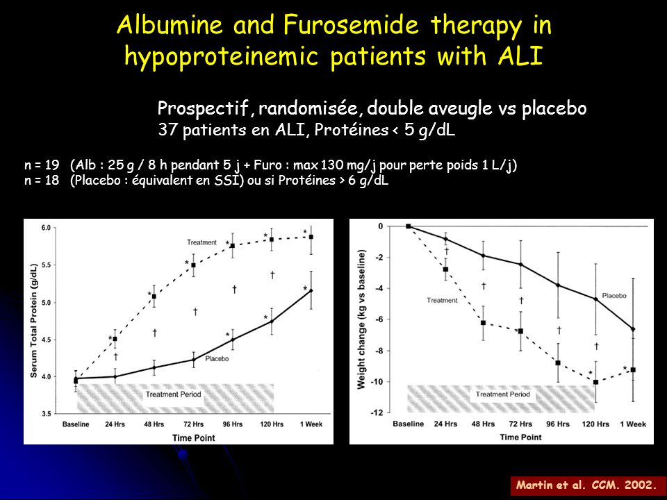 Albumine and Furosemide therapy in hypoproteinemic patients with ALI
