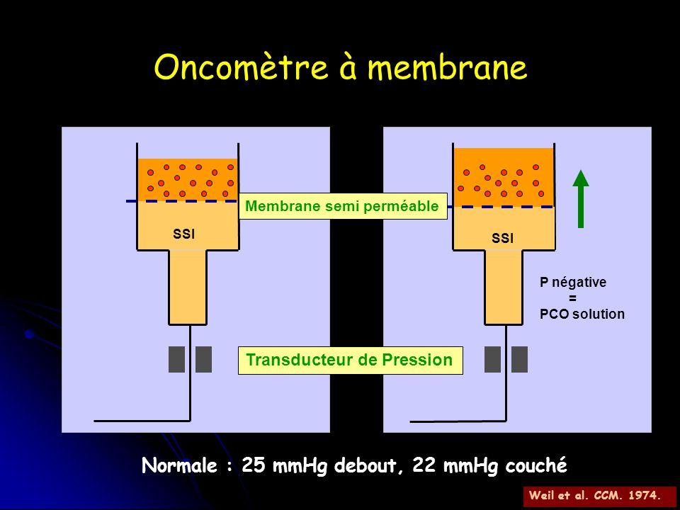 Oncomètre à membrane Normale : 25 mmHg debout, 22 mmHg couché