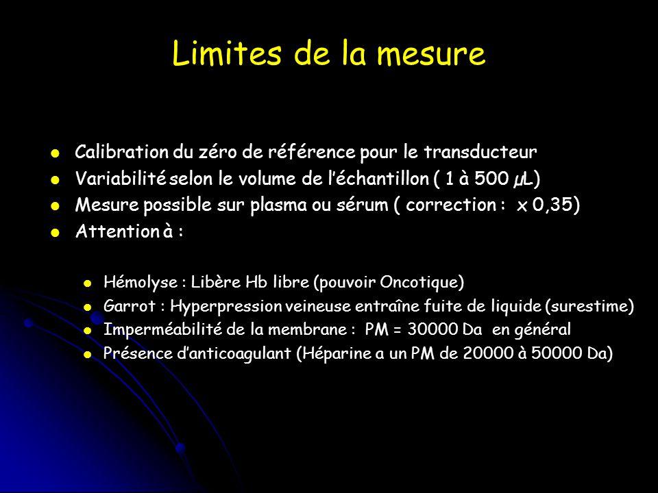 Limites de la mesure Calibration du zéro de référence pour le transducteur. Variabilité selon le volume de l'échantillon ( 1 à 500 µL)