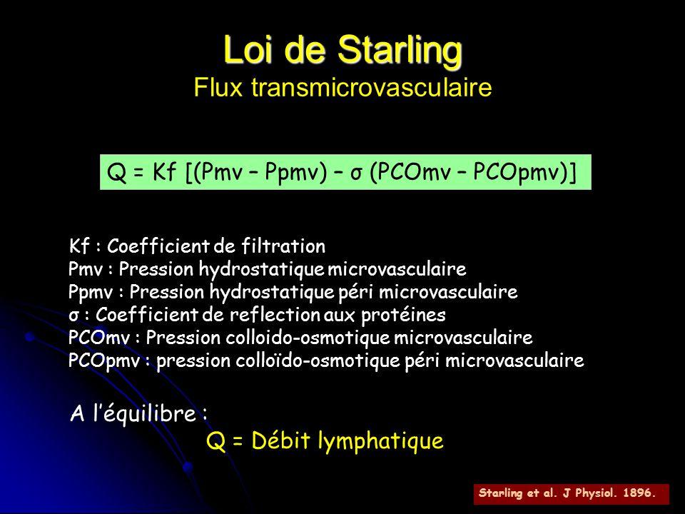 Loi de Starling Flux transmicrovasculaire