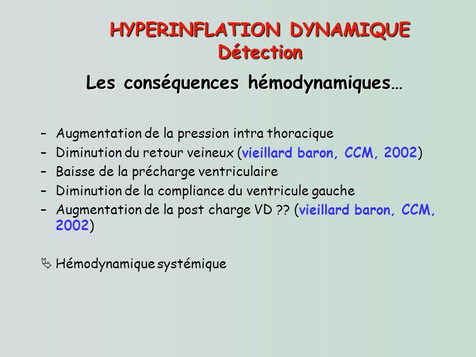 HYPERINFLATION DYNAMIQUE Les conséquences hémodynamiques…