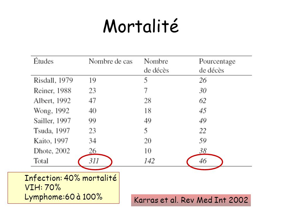 Mortalité Infection: 40% mortalité VIH: 70% Lymphome:60 à 100%