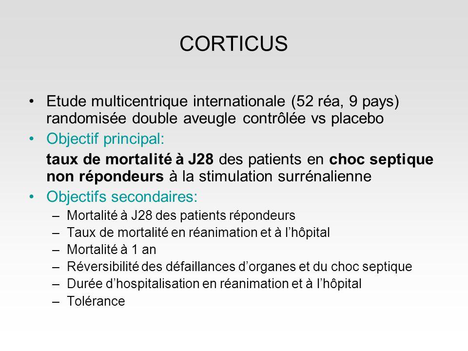 CORTICUS Etude multicentrique internationale (52 réa, 9 pays) randomisée double aveugle contrôlée vs placebo.