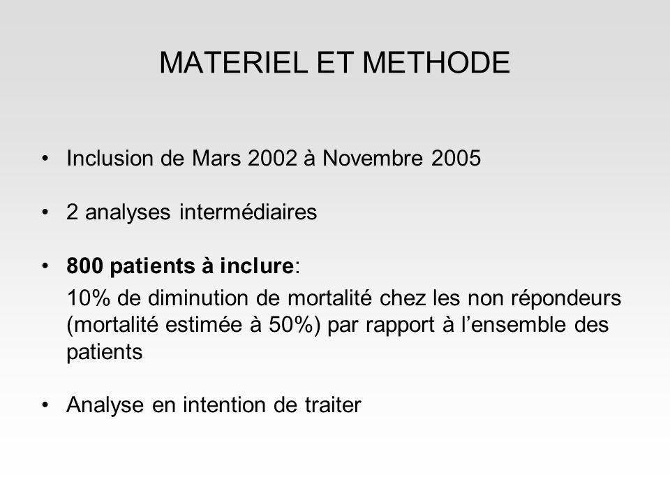 MATERIEL ET METHODE Inclusion de Mars 2002 à Novembre 2005