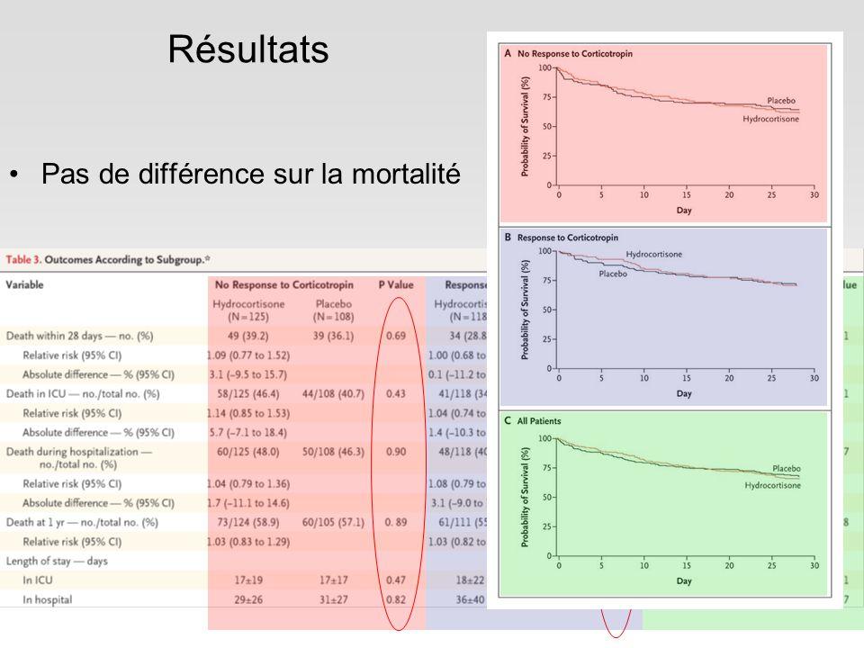 Résultats Pas de différence sur la mortalité
