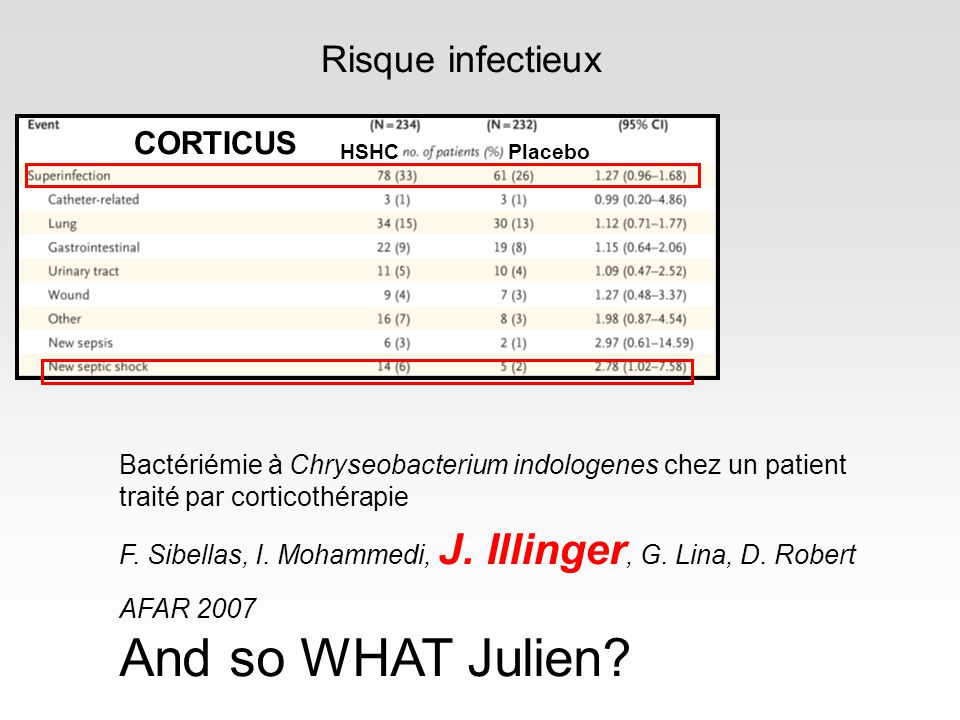 Risque infectieux CORTICUS