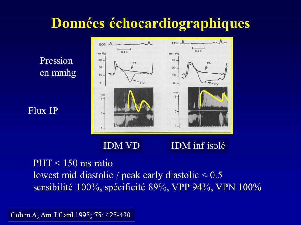 Données échocardiographiques