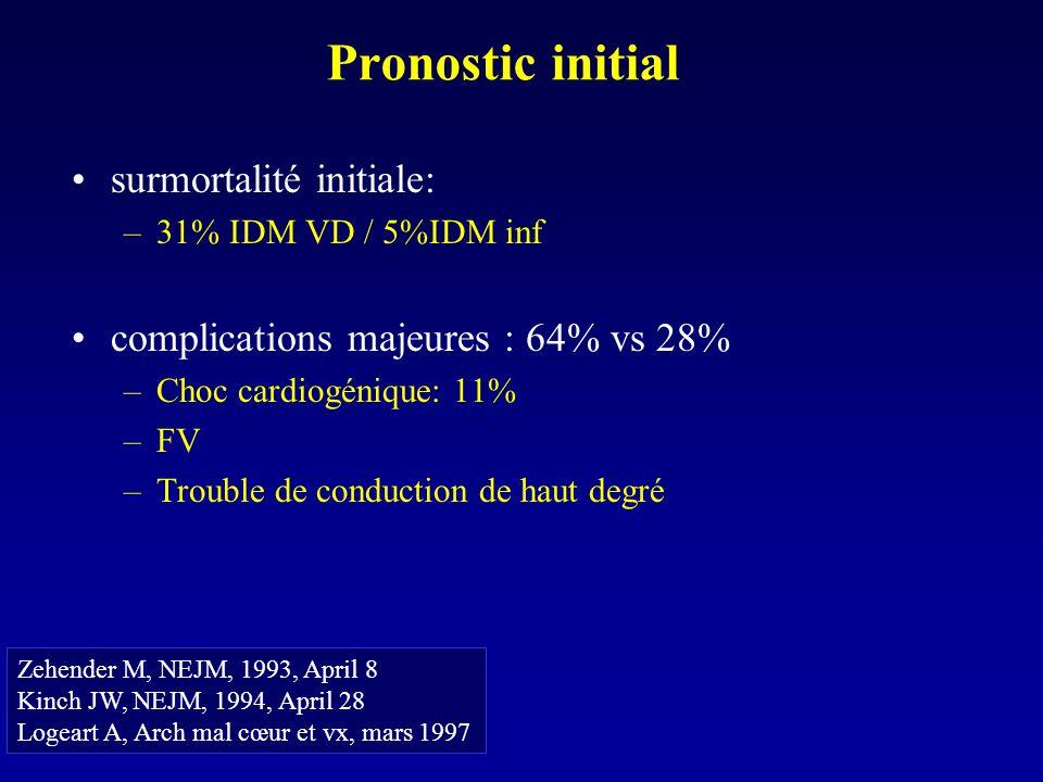 Pronostic initial surmortalité initiale: