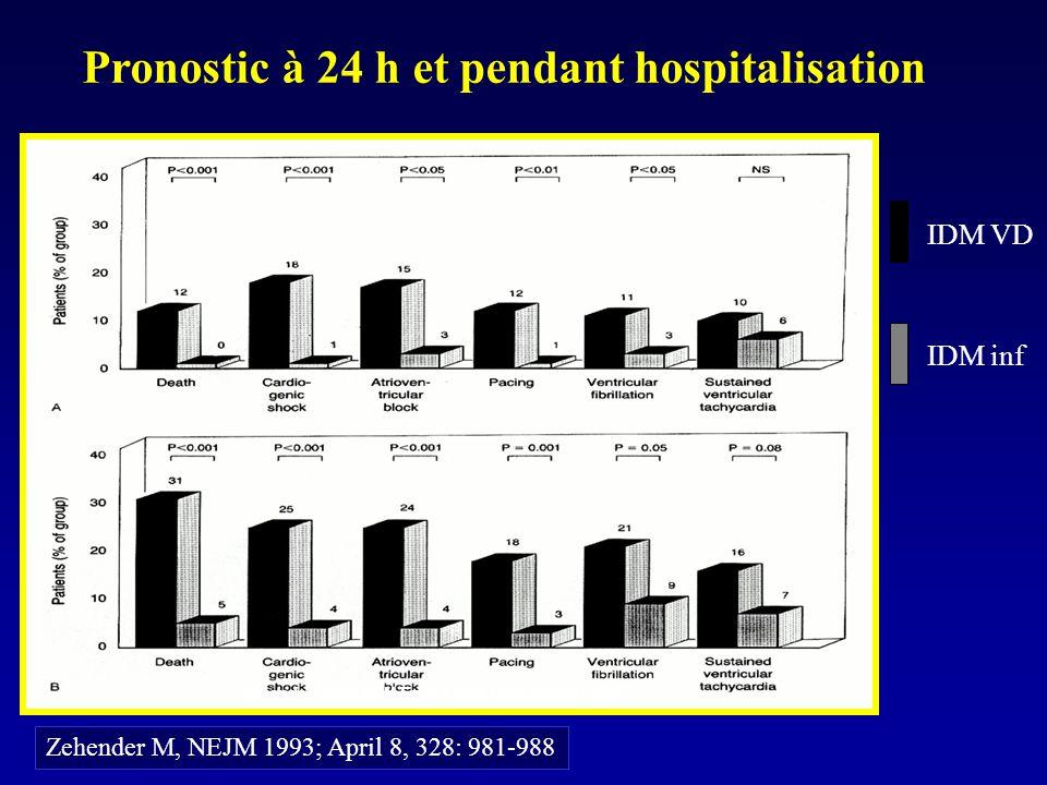 Pronostic à 24 h et pendant hospitalisation