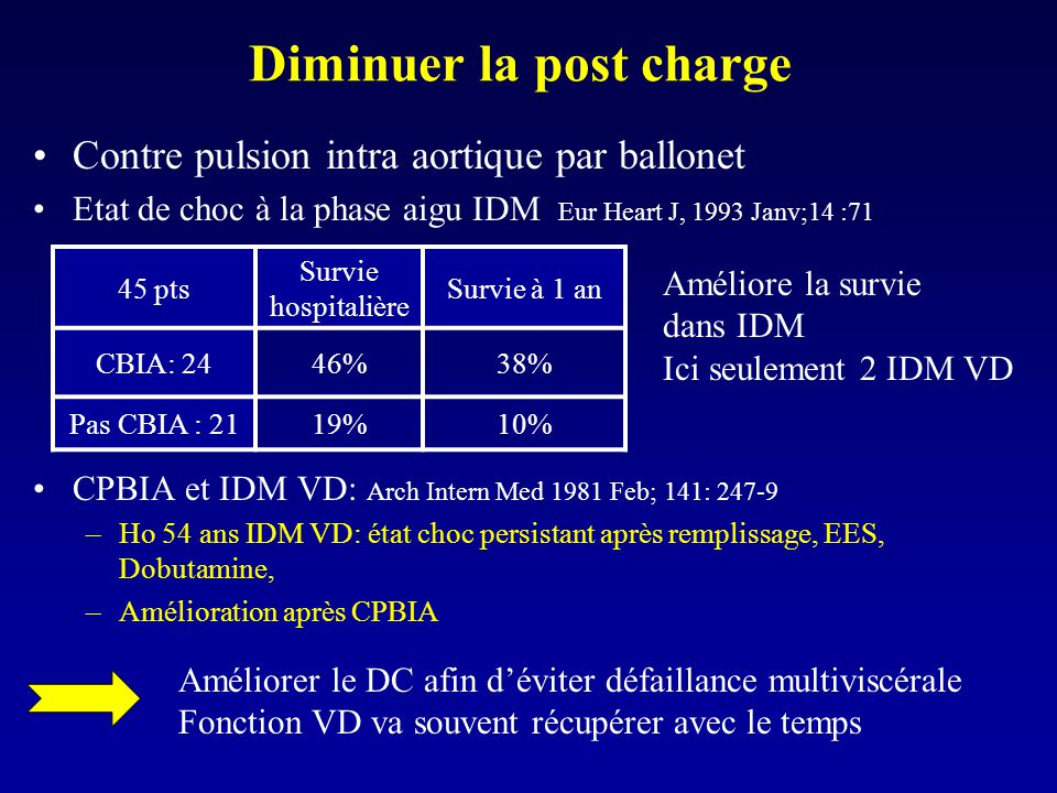 Diminuer la post charge
