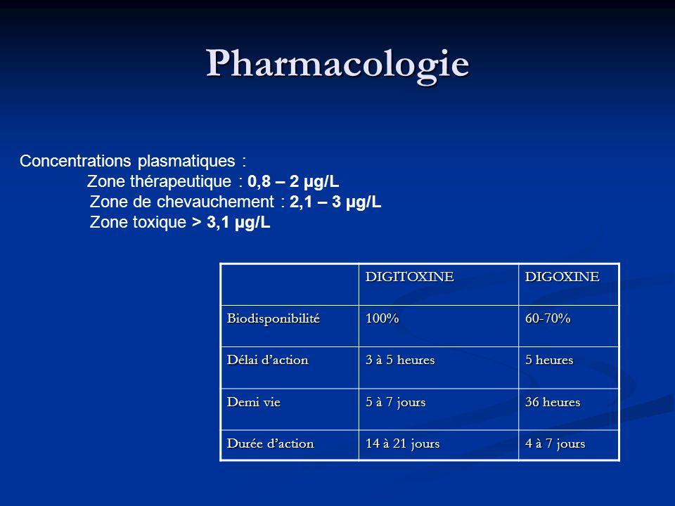 Pharmacologie Concentrations plasmatiques :