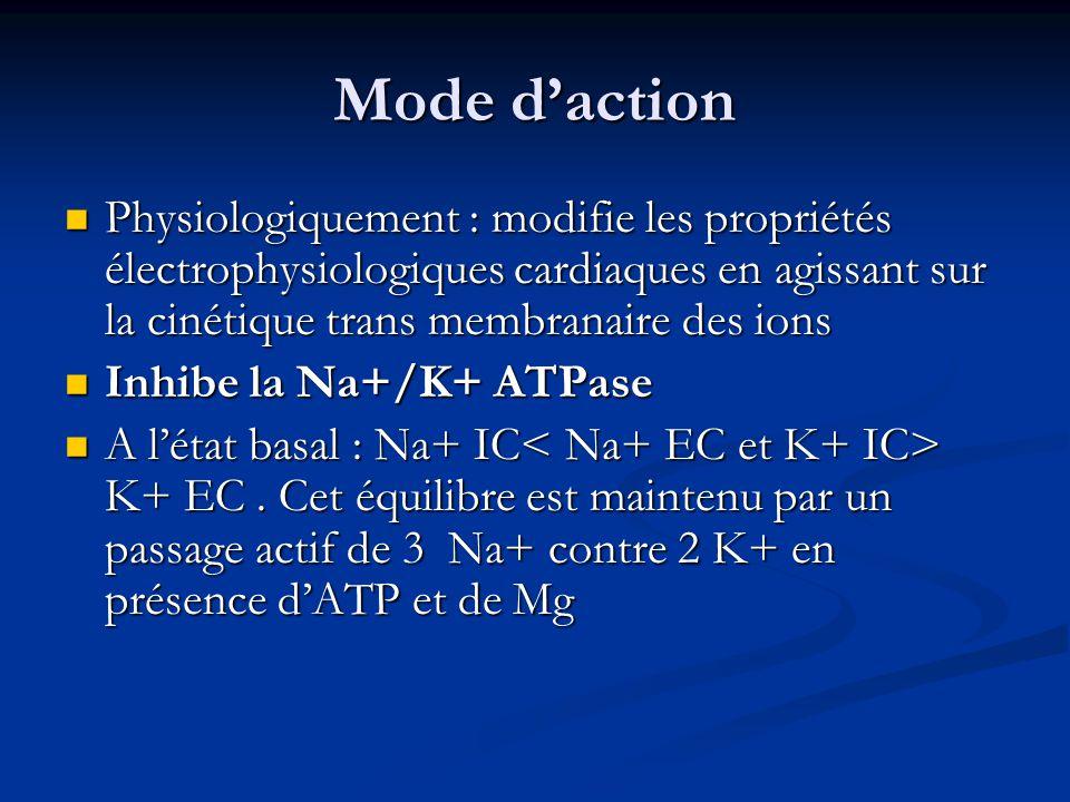 Mode d'action Physiologiquement : modifie les propriétés électrophysiologiques cardiaques en agissant sur la cinétique trans membranaire des ions.