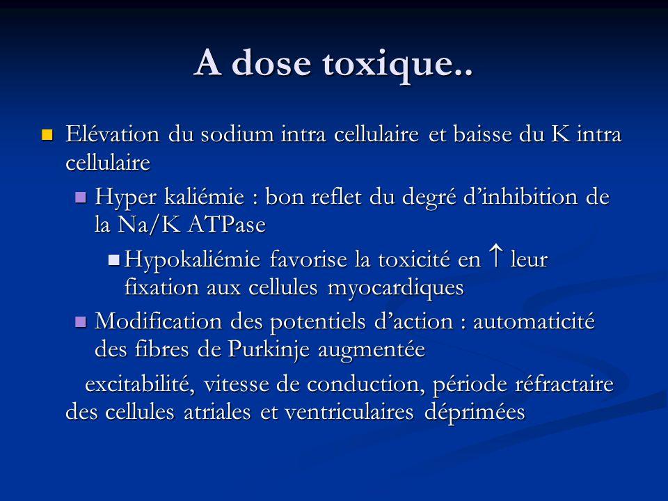 A dose toxique.. Elévation du sodium intra cellulaire et baisse du K intra cellulaire.